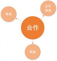 属性图解 5 合作