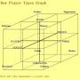 玩家分类三维图.png